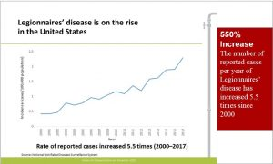 Legionnaires' Disease is on the rise in the US
