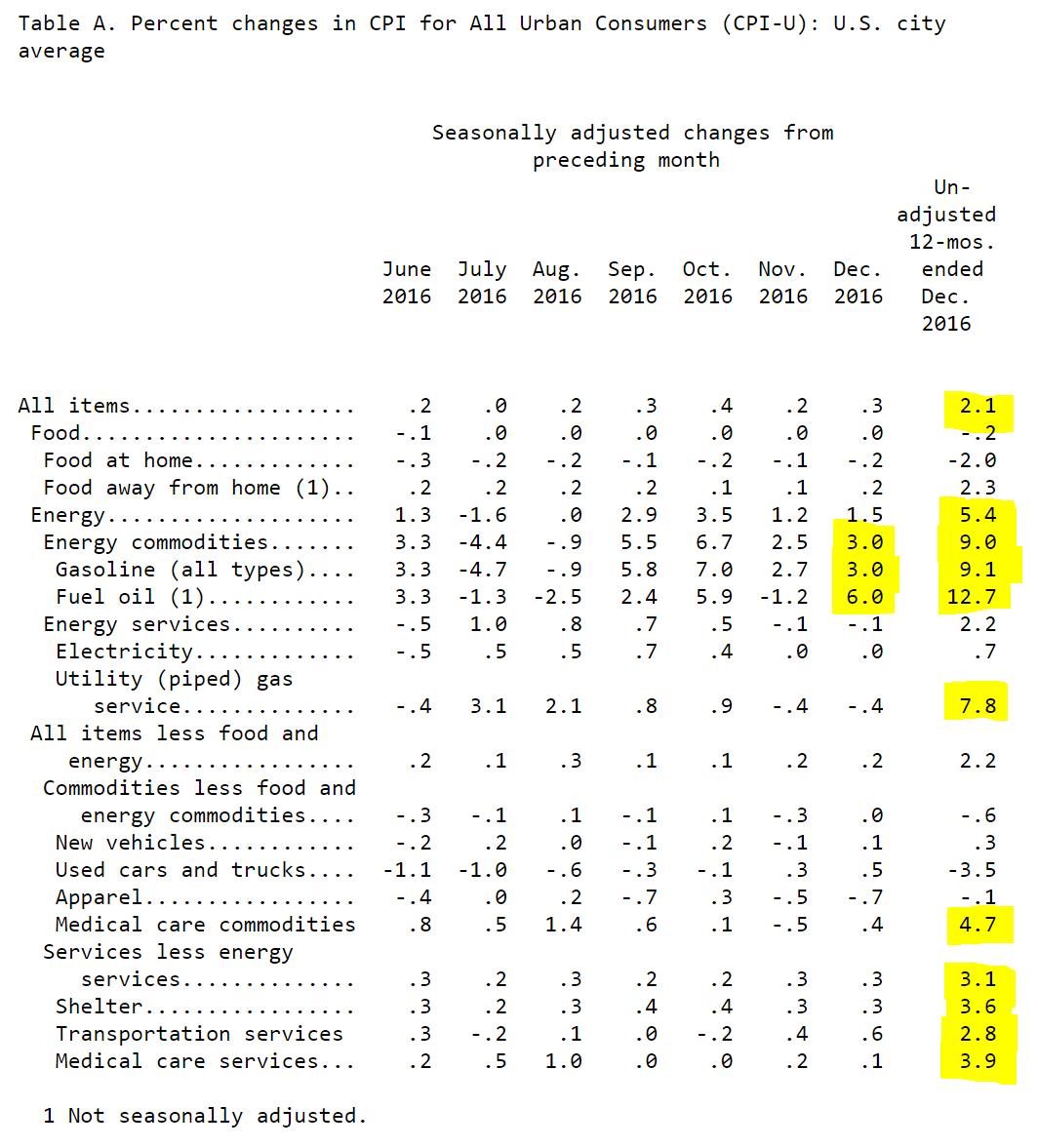 CPI-U - US City Average