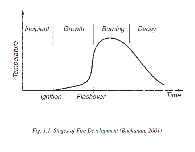 Fig. 1.1 Stages of Fire Development (Buchanan, 2001)