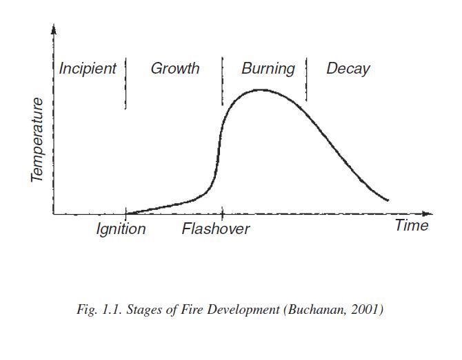 Fig. 1.1 Stages of Fire Development (Buchanan, 2001)