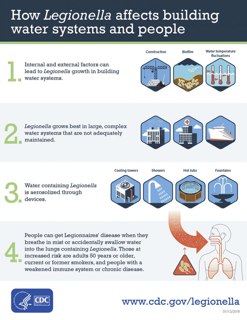 VERTEX, CDC How Legionella Affects Water Systems