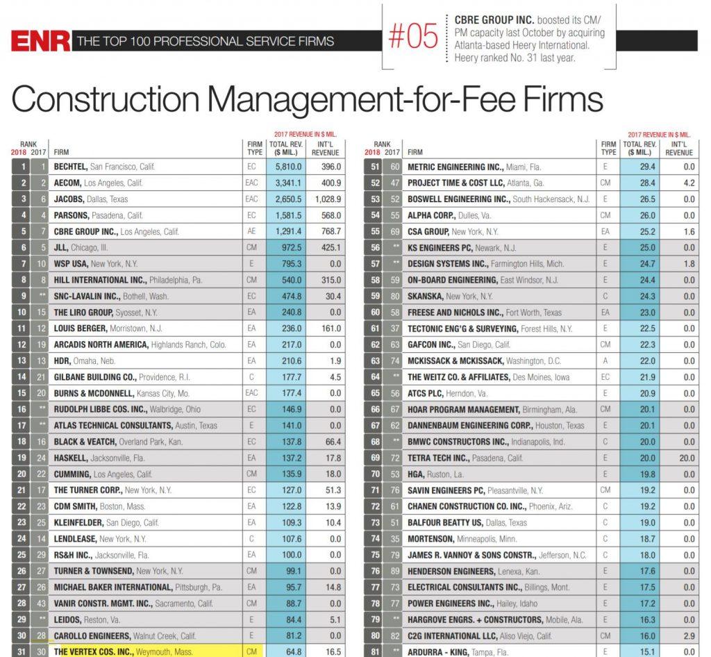 VERTEX Ranked #31 in ENR's Top 100 Construction Management