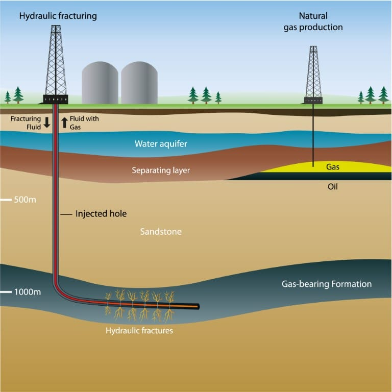 Hydraulic Fracturing Illustration, Fracking
