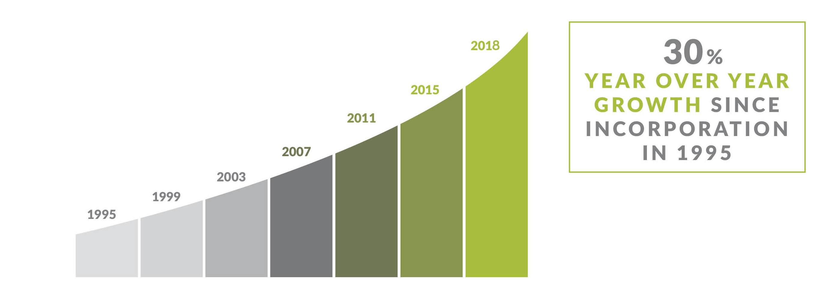 VERTEX, 30% Year Over Year Growth Since 1995