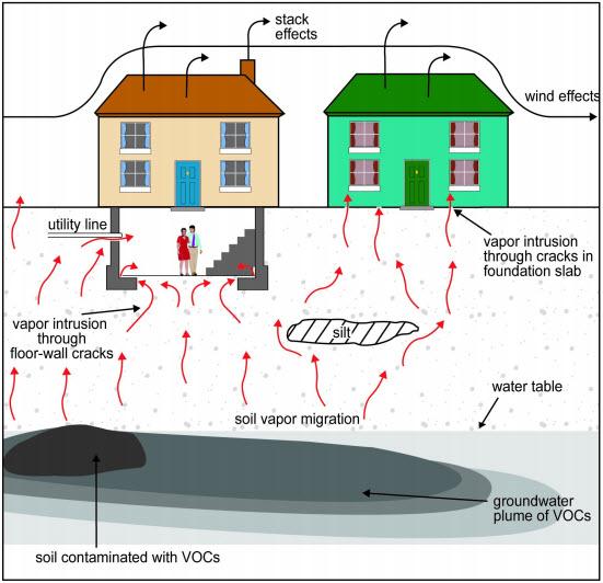 US EPA, Vapor Intrusion Diagram