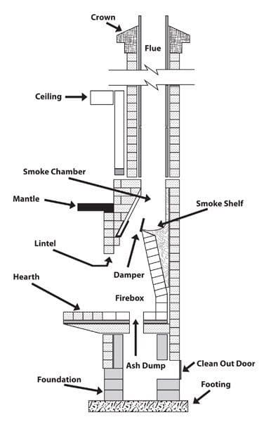 Diagram of a conventional fireplace