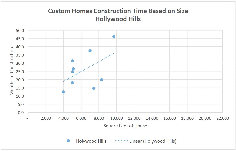 LA Custom Home graph