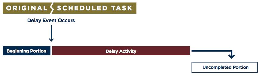 Recording-delay
